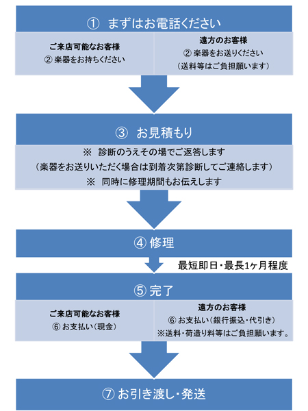panpipe_flow_chart